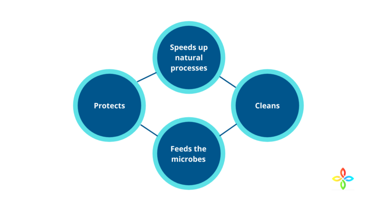 How does BioComplex Work?